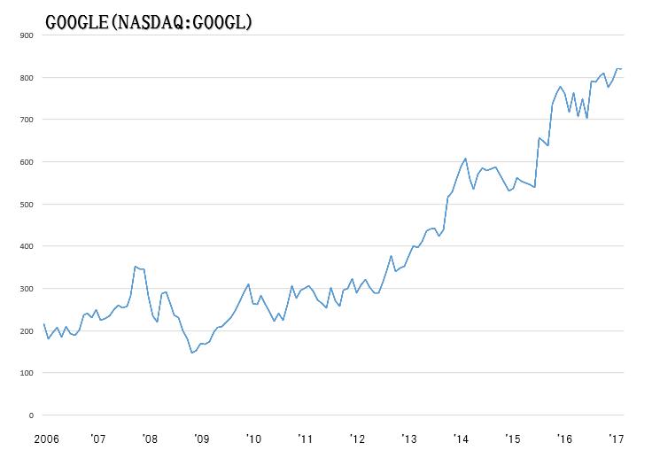 グーグル株価