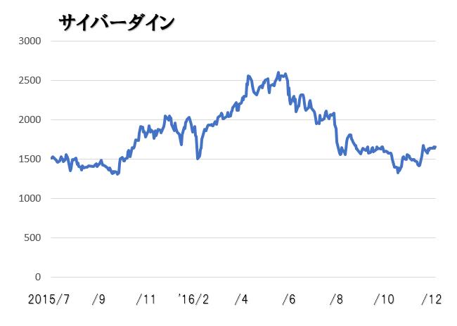 サイバーダイン株価