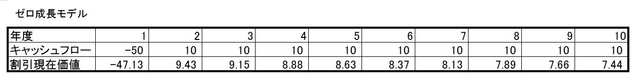 ゼロ成長モデル割引現在価値