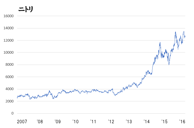 ニトリ株価