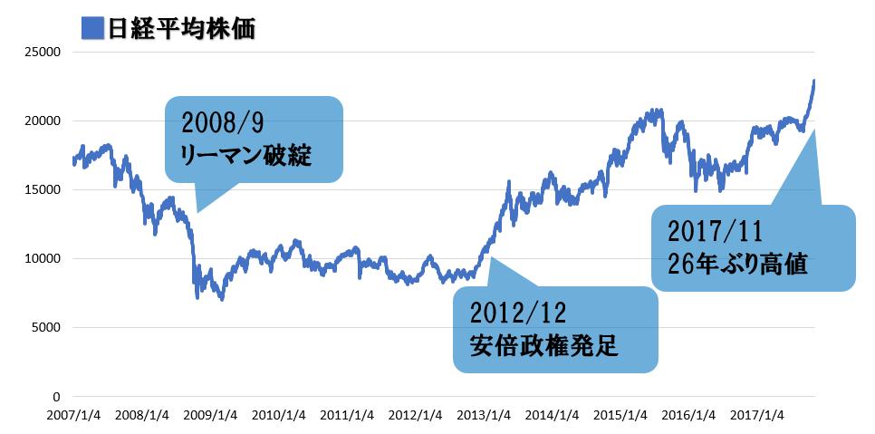 日経平均株価2007-2017