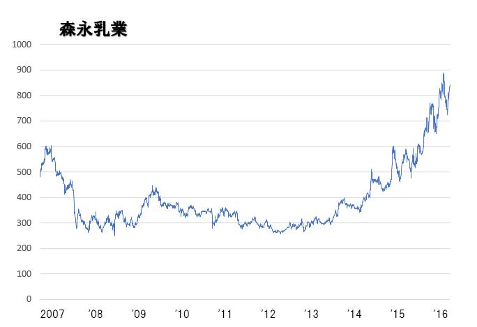 森永乳業株価