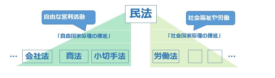 民法と会社法の体系