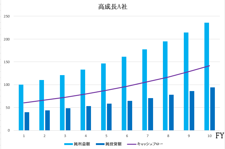 高成長a社グラフ