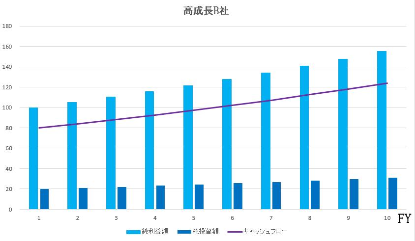 高成長b社グラフ