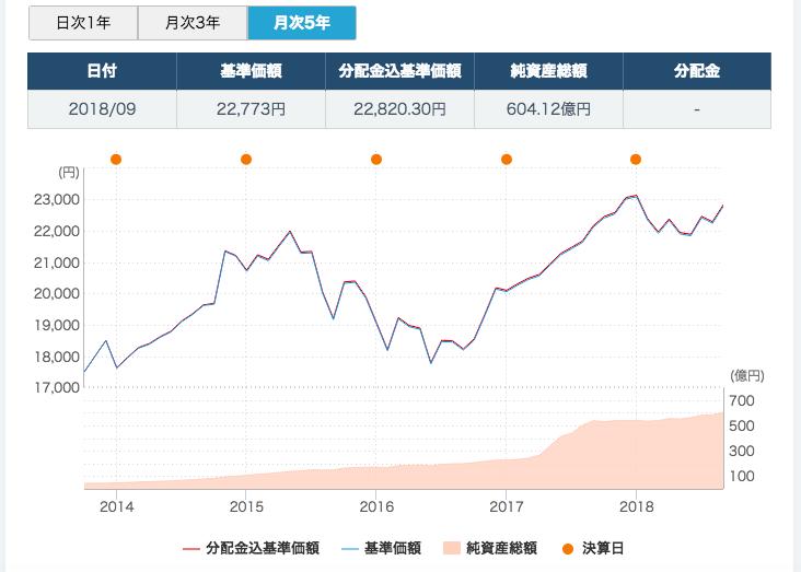 世界経済インデックスファンドチャート