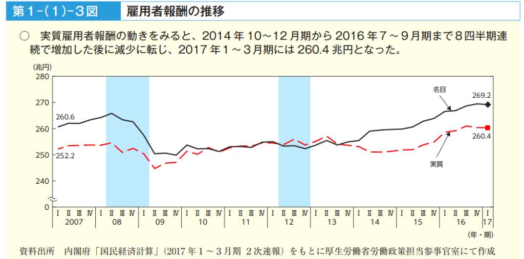 2017.gdp-labor